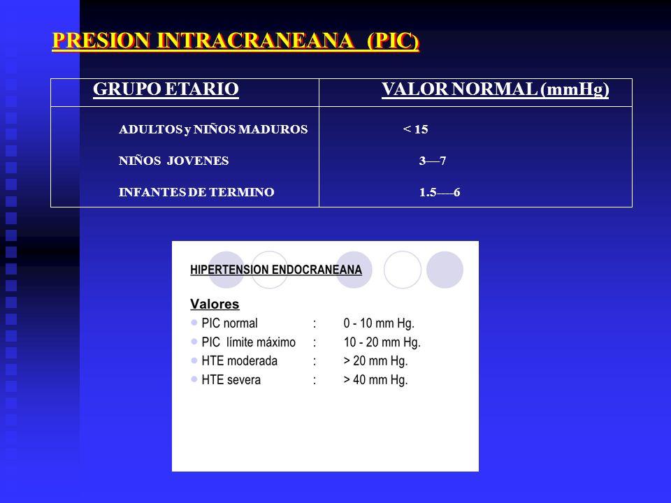 PRESION INTRACRANEANA (PIC ) GRUPO ETARIO VALOR NORMAL (mmHg) ADULTOS y NIÑOS MADUROS < 15 NIÑOS JOVENES 37 INFANTES DE TERMINO 1.5----6