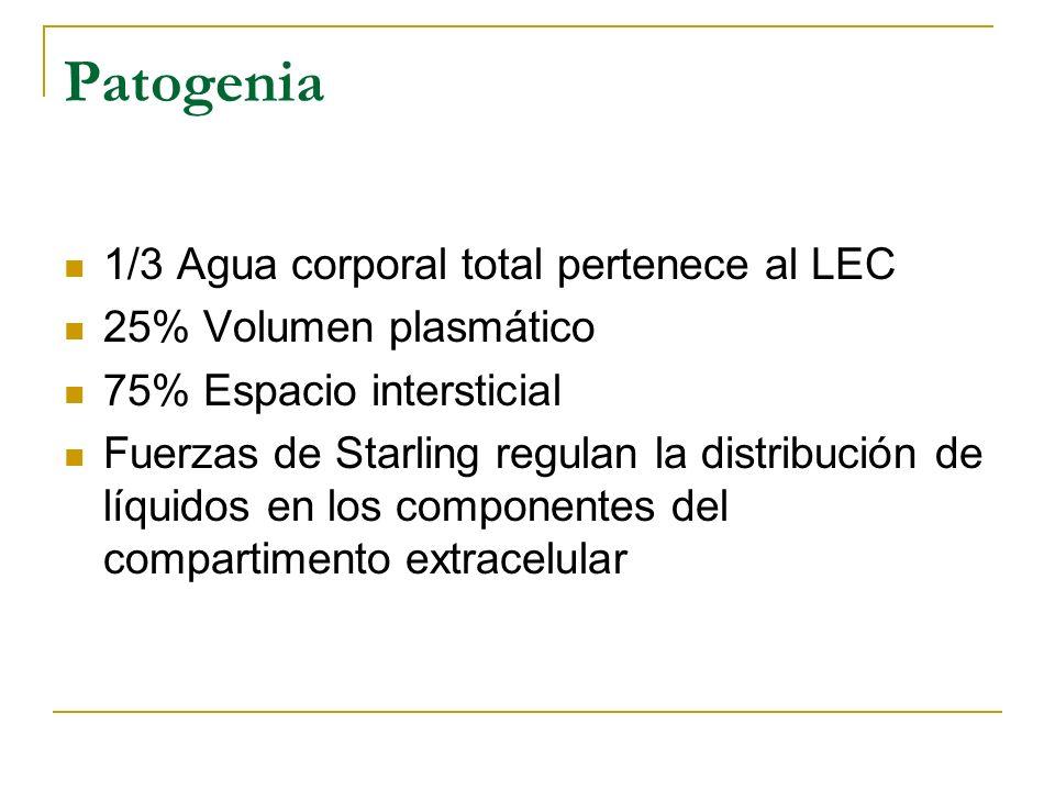 Patogenia 1/3 Agua corporal total pertenece al LEC 25% Volumen plasmático 75% Espacio intersticial Fuerzas de Starling regulan la distribución de líqu