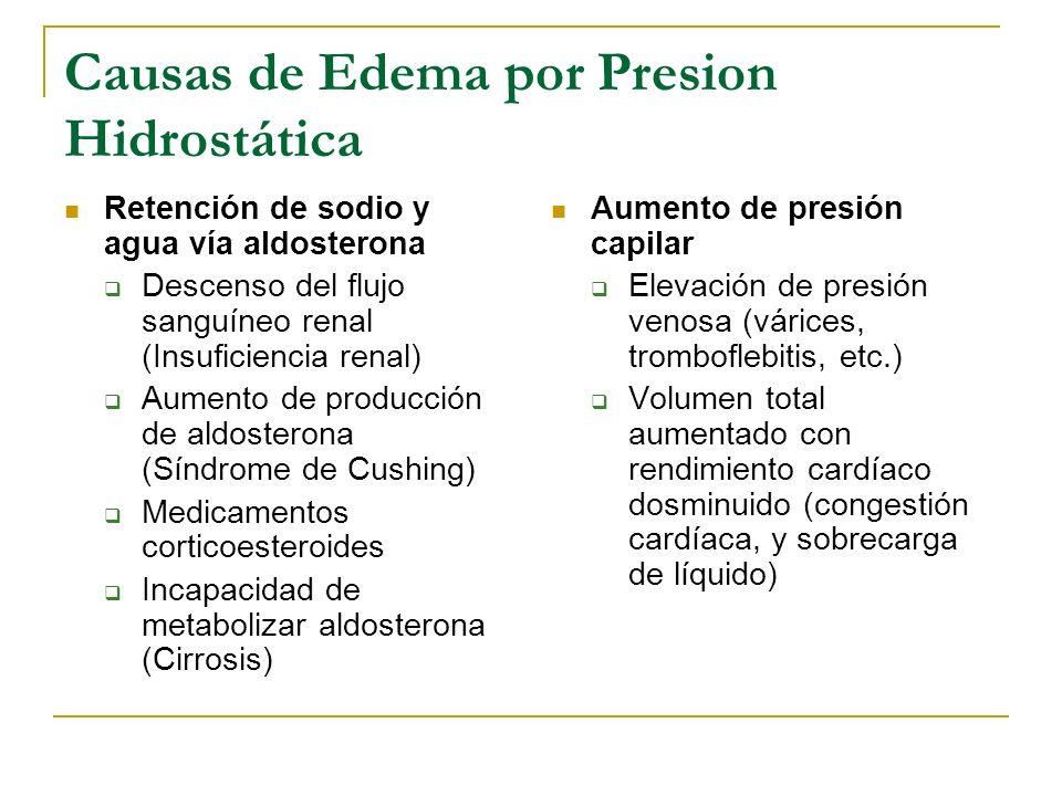 Causas de Edema por Presión Oncótica Descenso de la presión oncotica capilar Pérdida de proteínas (quemaduras, renales) Malnutrición Producción ineficiente Aumento de la presión oncótica intersticial Respuestas inflamatorias sistémicas (infecciones) Reacciones alérgicas Traumatismos o quemaduras