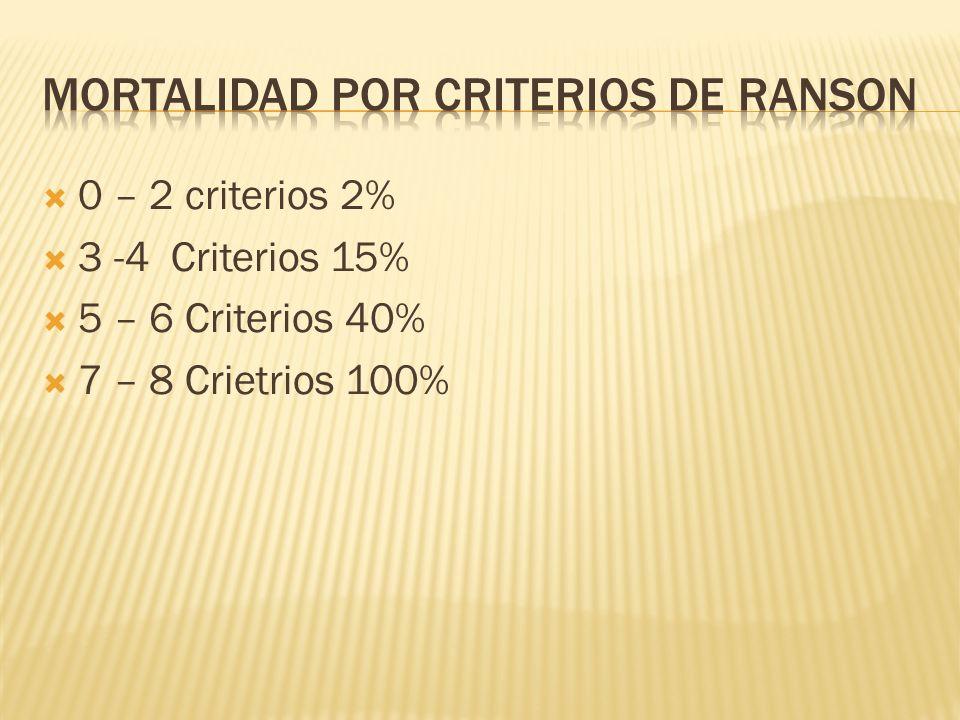 0 – 2 criterios 2% 3 -4 Criterios 15% 5 – 6 Criterios 40% 7 – 8 Crietrios 100%