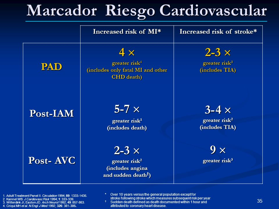 Increased risk of MI* Increased risk of stroke* PADPost-IAM Post- AVC 4 greater risk 4 (includes only fatal MI and other CHD death) 5-7 5-7 greater ri