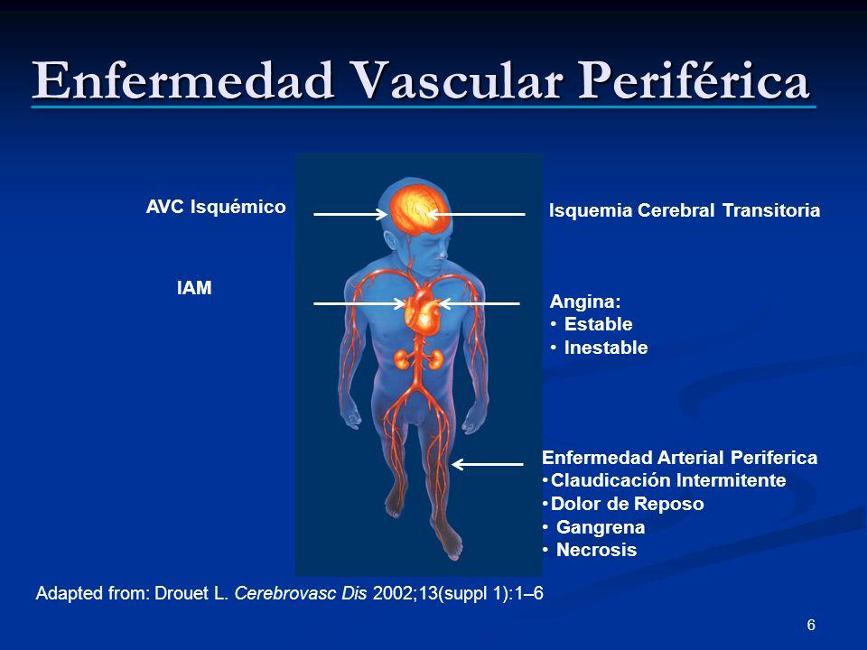 Adapted from: Drouet L. Cerebrovasc Dis 2002;13(suppl 1):1–6 Isquemia Cerebral Transitoria Angina: Estable Inestable AVC Isquémico IAM Enfermedad Arte