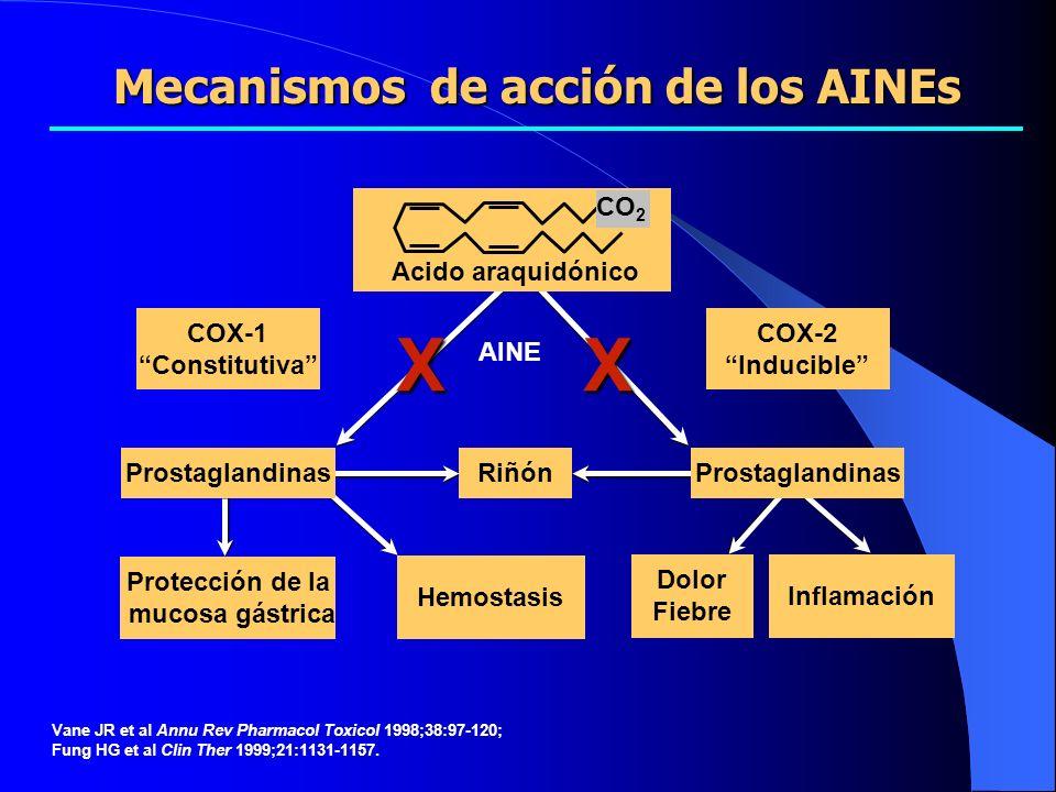 Acido araquidónico AINE Protección de la mucosa gástrica Hemostasis COX-1 Constitutiva COX-2 Inducible Vane JR et al Annu Rev Pharmacol Toxicol 1998;3