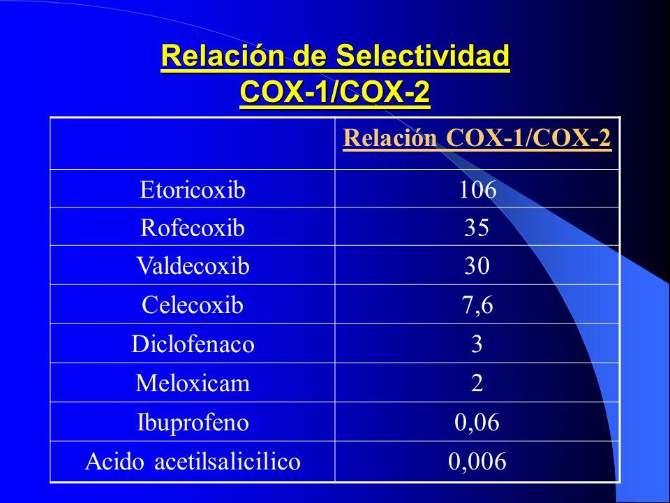 Relación de Selectividad COX-1/COX-2 Relación COX-1/COX-2 Etoricoxib106 Rofecoxib35 Valdecoxib30 Celecoxib7,6 Diclofenaco3 Meloxicam2 Ibuprofeno0,06 A