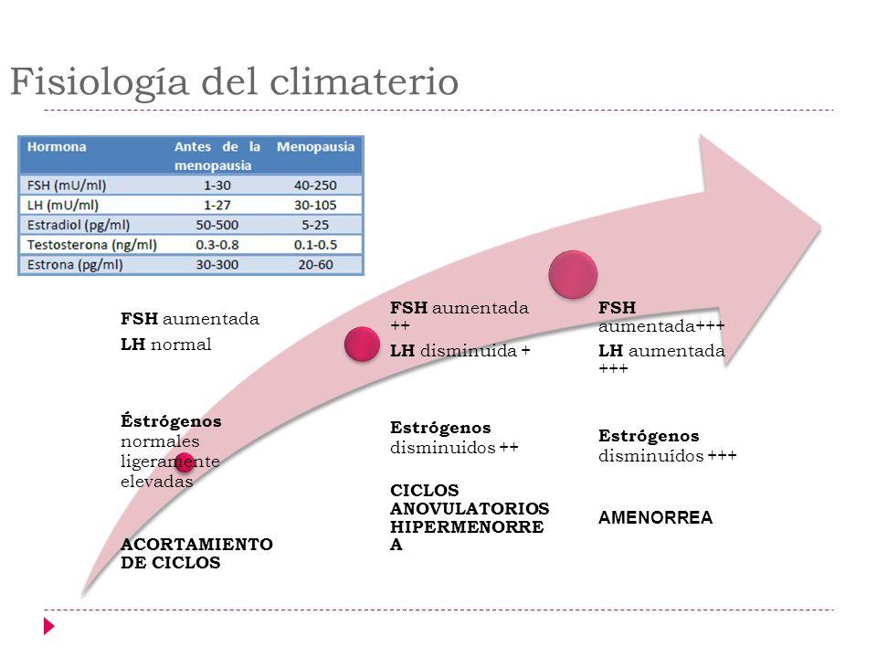 Fisiología del climaterio FSH aumentada LH normal Éstrógenos normales ligeramente elevadas ACORTAMIENTO DE CICLOS FSH aumentada ++ LH disminuida + Est