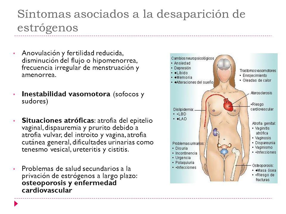 Síntomas asociados a la desaparición de estrógenos Anovulación y fertilidad reducida, disminución del flujo o hipomenorrea, frecuencia irregular de me