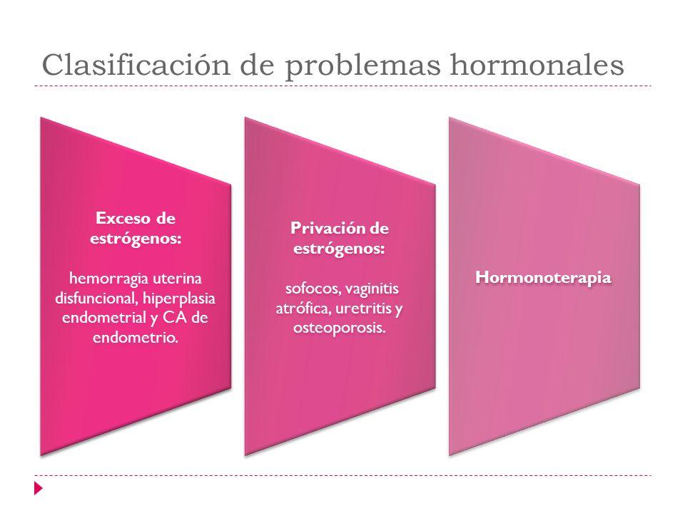 Clasificación de problemas hormonales Exceso de estrógenos: hemorragia uterina disfuncional, hiperplasia endometrial y CA de endometrio. Privación de