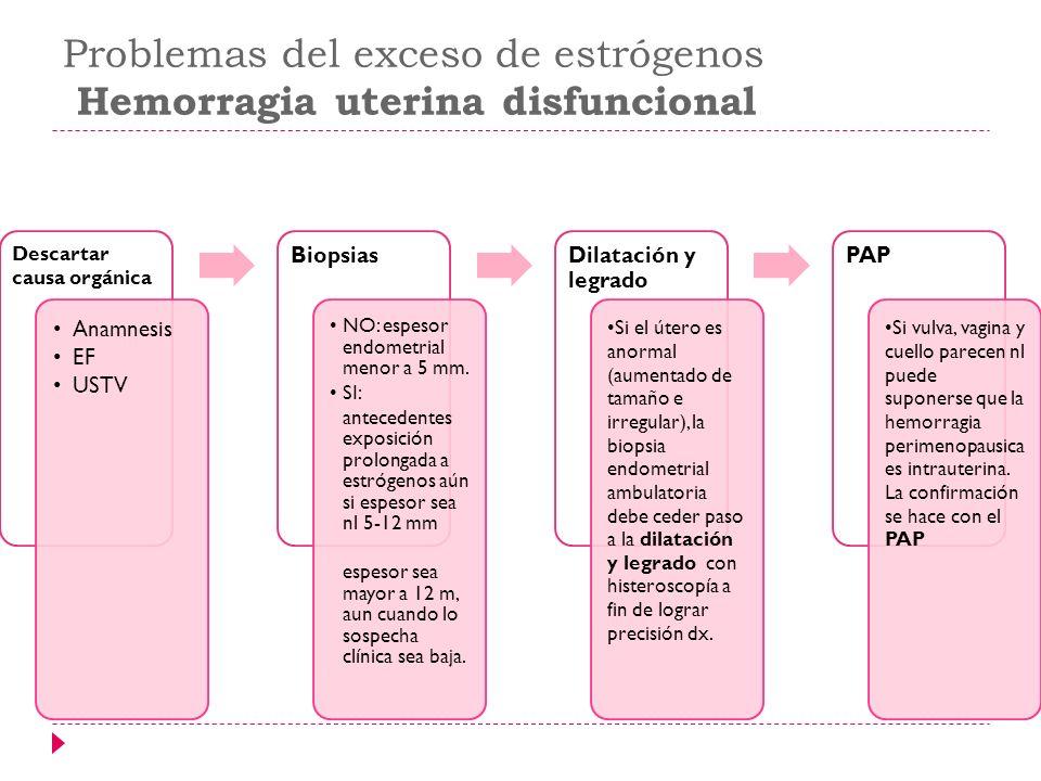 Problemas del exceso de estrógenos Hemorragia uterina disfuncional Descartar causa orgánica Anamnesis EF USTV Biopsias NO: espesor endometrial menor a