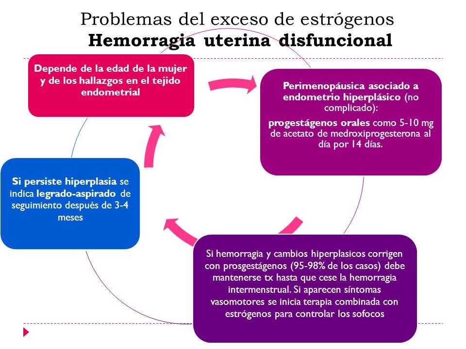 Problemas del exceso de estrógenos Hemorragia uterina disfuncional Depende de la edad de la mujer y de los hallazgos en el tejido endometrial Perimeno