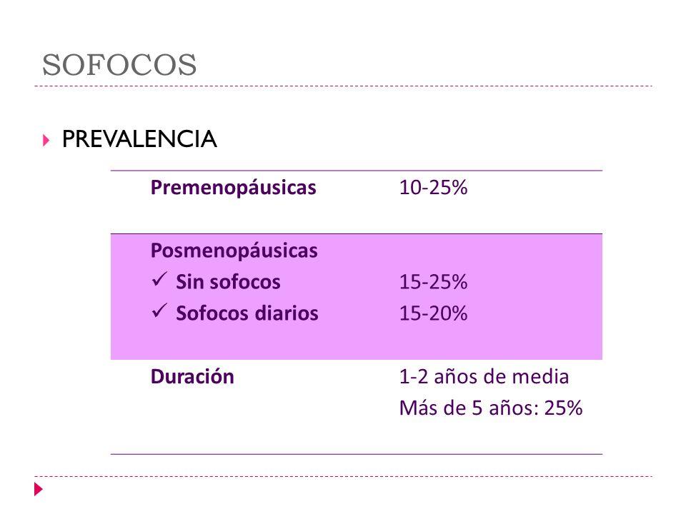 SOFOCOS PREVALENCIA Premenopáusicas 10-25% Posmenopáusicas Sin sofocos Sofocos diarios 15-25% 15-20% Duración1-2 años de media Más de 5 años: 25%