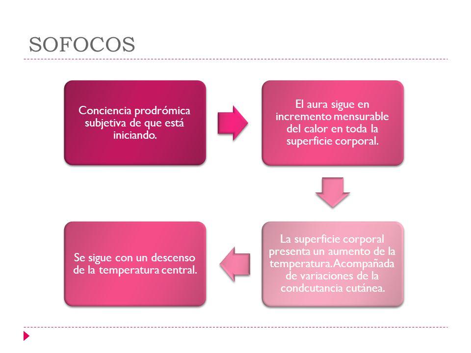 SOFOCOS Conciencia prodrómica subjetiva de que está iniciando. El aura sigue en incremento mensurable del calor en toda la superficie corporal. La sup
