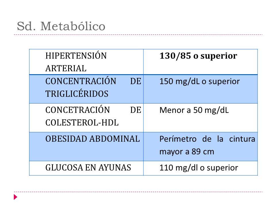 Sd. Metabólico HIPERTENSIÓN ARTERIAL 130/85 o superior CONCENTRACIÓN DE TRIGLICÉRIDOS 150 mg/dL o superior CONCETRACIÓN DE COLESTEROL-HDL Menor a 50 m