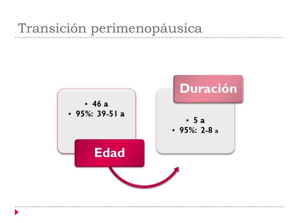 Transición perimenopáusica 46 a 95%: 39-51 a Edad 5 a 95%: 2-8 a Duración