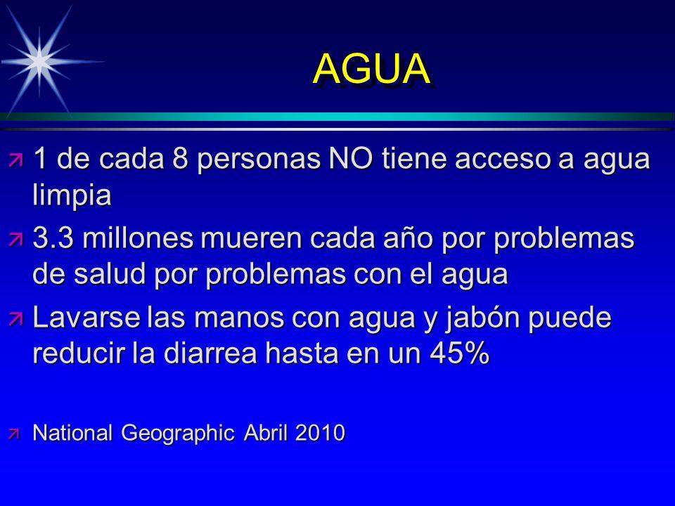 AGUA ä 1 de cada 8 personas NO tiene acceso a agua limpia ä 3.3 millones mueren cada año por problemas de salud por problemas con el agua ä Lavarse la