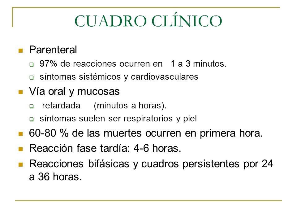 CUADRO CLÍNICO Parenteral 97% de reacciones ocurren en 1 a 3 minutos. síntomas sistémicos y cardiovasculares Vía oral y mucosas retardada (minutos a h