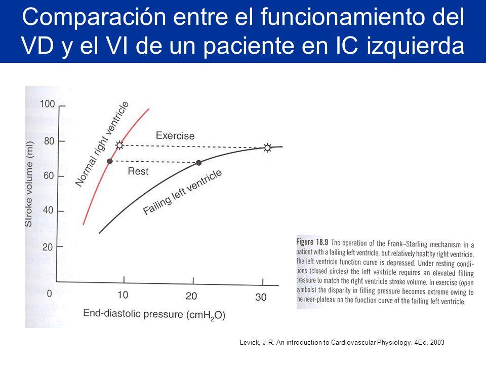 Levick, J.R. An introduction to Cardiovascular Physiology. 4Ed. 2003 Comparación entre el funcionamiento del VD y el VI de un paciente en IC izquierda