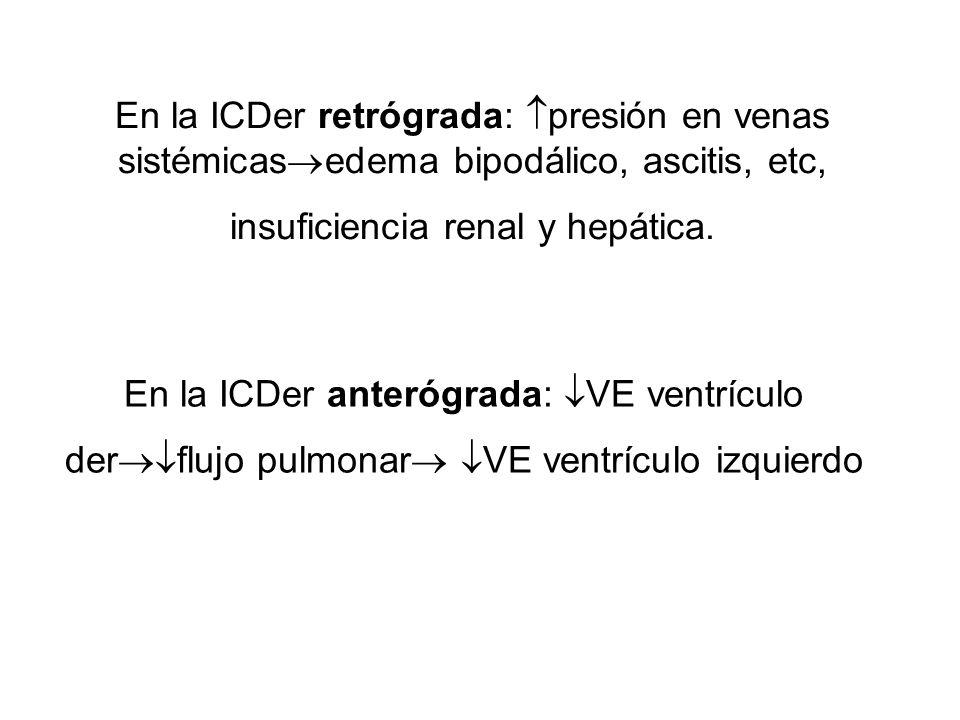 En la ICDer retrógrada: presión en venas sistémicas edema bipodálico, ascitis, etc, insuficiencia renal y hepática. En la ICDer anterógrada: VE ventrí
