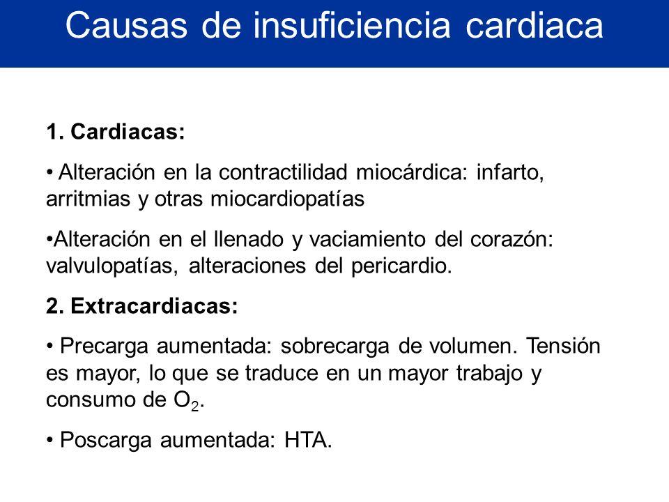 Causas de insuficiencia cardiaca 1. Cardiacas: Alteración en la contractilidad miocárdica: infarto, arritmias y otras miocardiopatías Alteración en el