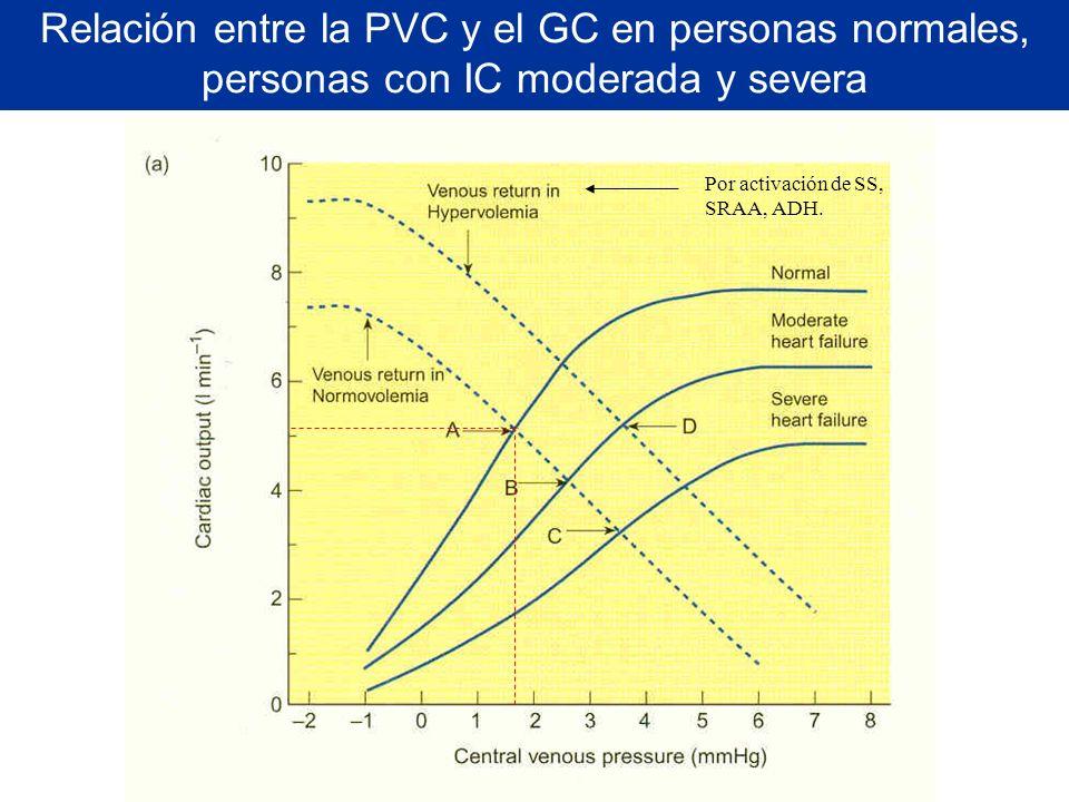 Relación entre la PVC y el GC en personas normales, personas con IC moderada y severa Por activación de SS, SRAA, ADH.