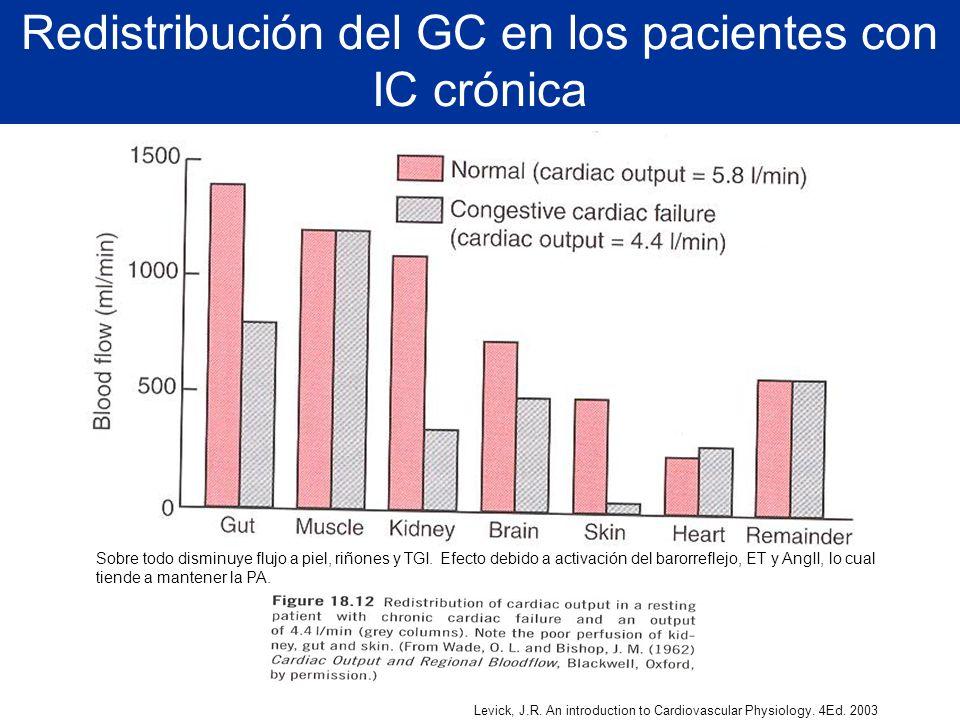 Levick, J.R. An introduction to Cardiovascular Physiology. 4Ed. 2003 Sobre todo disminuye flujo a piel, riñones y TGI. Efecto debido a activación del