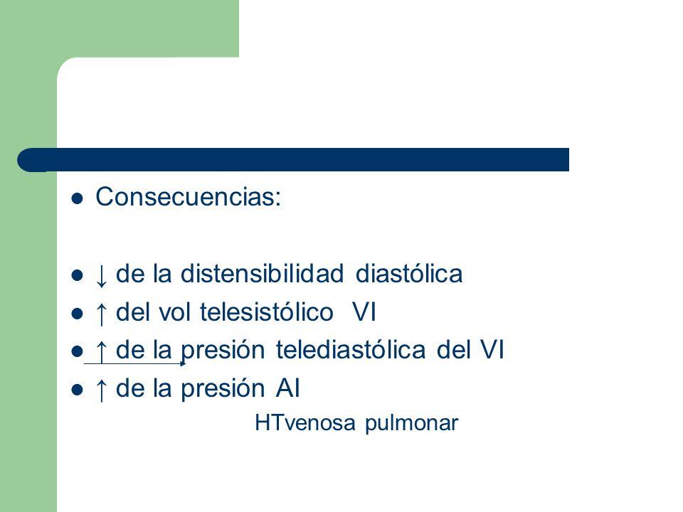 Consecuencias: de la distensibilidad diastólica del vol telesistólico VI de la presión telediastólica del VI de la presión AI HTvenosa pulmonar