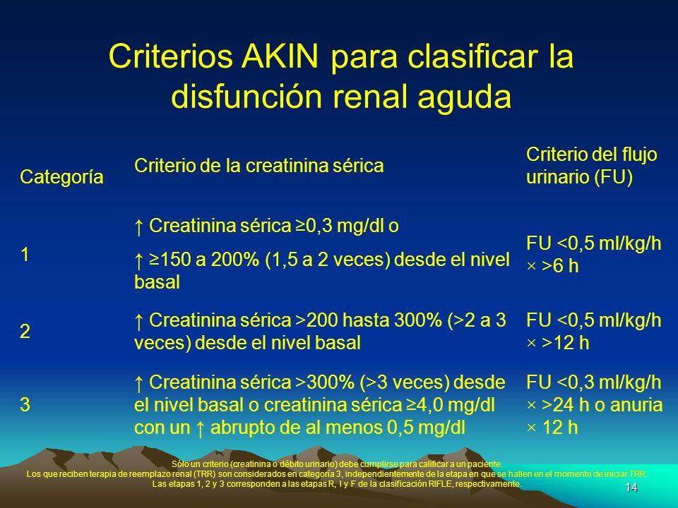 14 Criterios AKIN para clasificar la disfunción renal aguda Categoría Criterio de la creatinina sérica Criterio del flujo urinario (FU) 1 Creatinina s