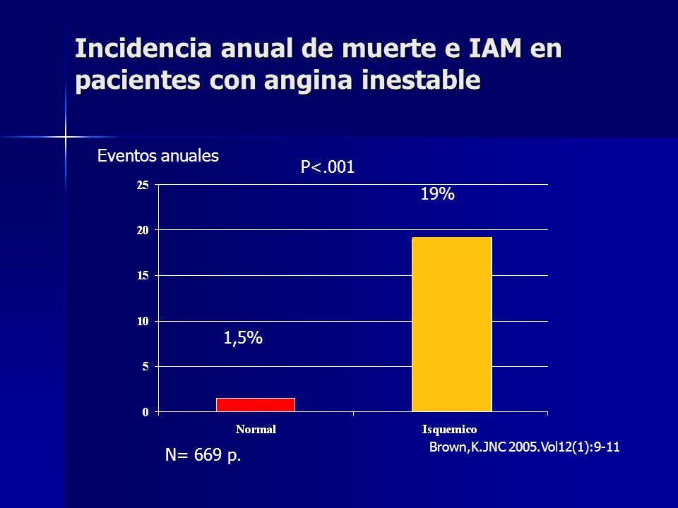 Incidencia anual de muerte e IAM en pacientes con angina inestable P<.001 N= 669 p. Brown,K.JNC 2005.Vol12(1):9-11 1,5% 19% Eventos anuales