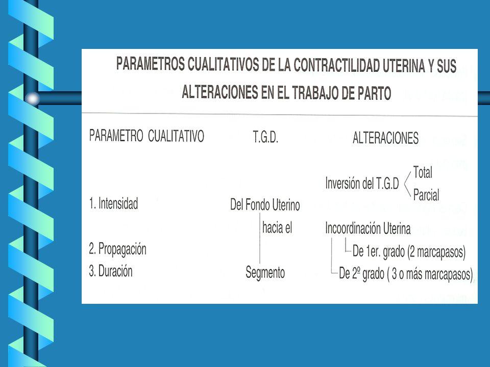 Alteraciones en la contractilidad uterina Distocias dinámicas: 1- Distocias cuantitativas.