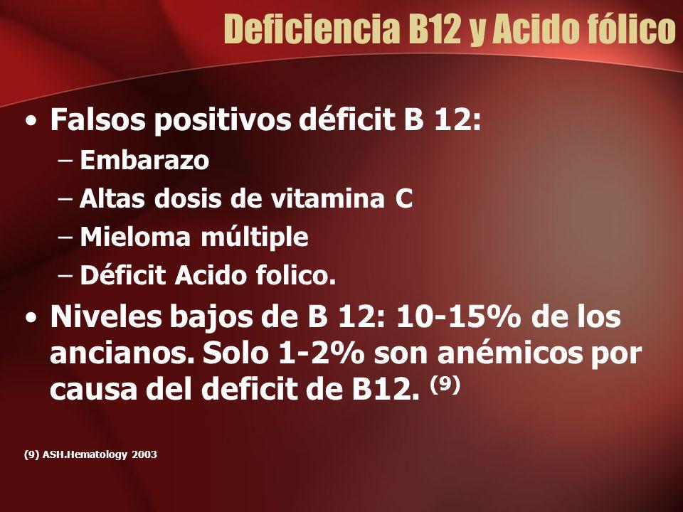 Deficiencia B12 y Acido fólico Falsos positivos déficit B 12: –Embarazo –Altas dosis de vitamina C –Mieloma múltiple –Déficit Acido folico.