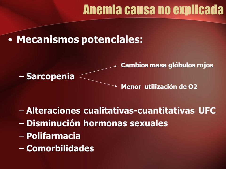 Anemia causa no explicada Mecanismos potenciales: Cambios masa glóbulos rojos –Sarcopenia Menor utilización de O2 –Alteraciones cualitativas-cuantitativas UFC –Disminución hormonas sexuales –Polifarmacia –Comorbilidades