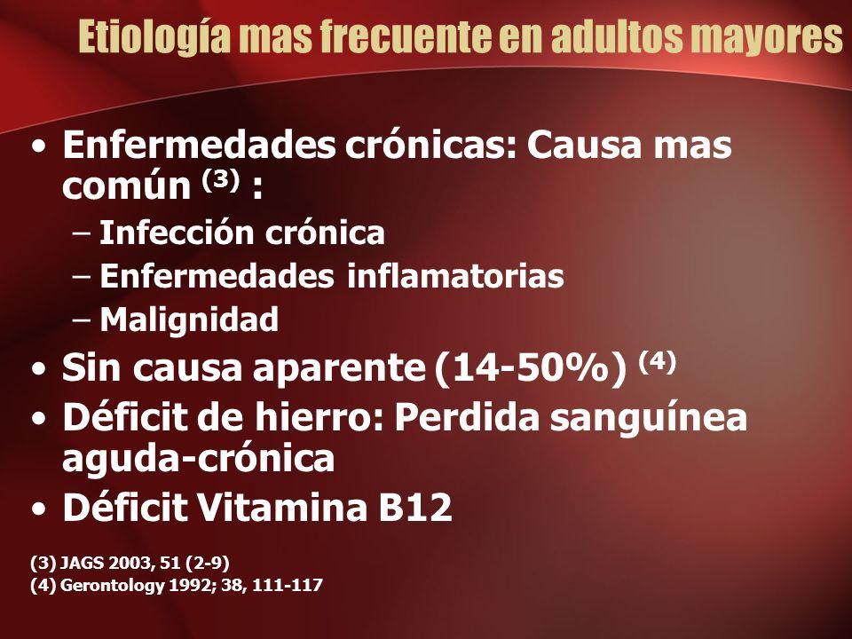 Etiología mas frecuente en adultos mayores Enfermedades crónicas: Causa mas común (3) : –Infección crónica –Enfermedades inflamatorias –Malignidad Sin causa aparente (14-50%) (4) Déficit de hierro: Perdida sanguínea aguda-crónica Déficit Vitamina B12 (3) JAGS 2003, 51 (2-9) (4) Gerontology 1992; 38, 111-117