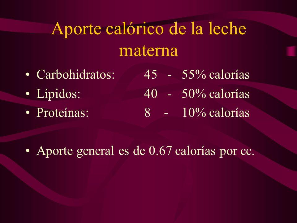 Aporte calórico de la leche materna Carbohidratos:45 - 55% calorías Lípidos:40 - 50% calorías Proteínas:8 - 10% calorías Aporte general es de 0.67 cal