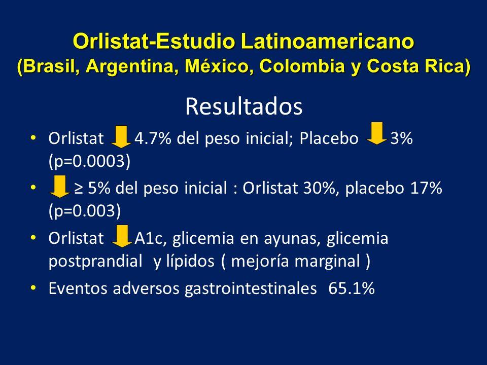 Resultados Orlistat 4.7% del peso inicial; Placebo 3% (p=0.0003) 5% del peso inicial : Orlistat 30%, placebo 17% (p=0.003) Orlistat A1c, glicemia en a