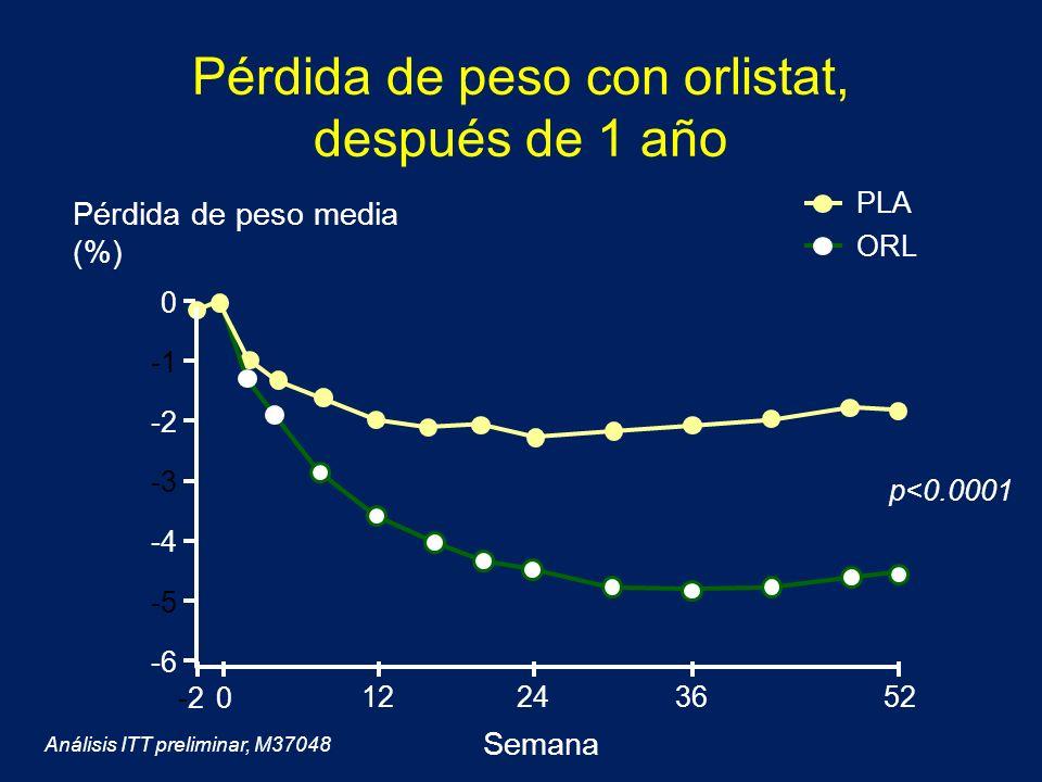 Pérdida de peso con orlistat, después de 1 año p<0.0001 Pérdida de peso media (%) Análisis ITT preliminar, M37048 -6 -5 -4 -3 -2 0 12243652 -2-20 Sema