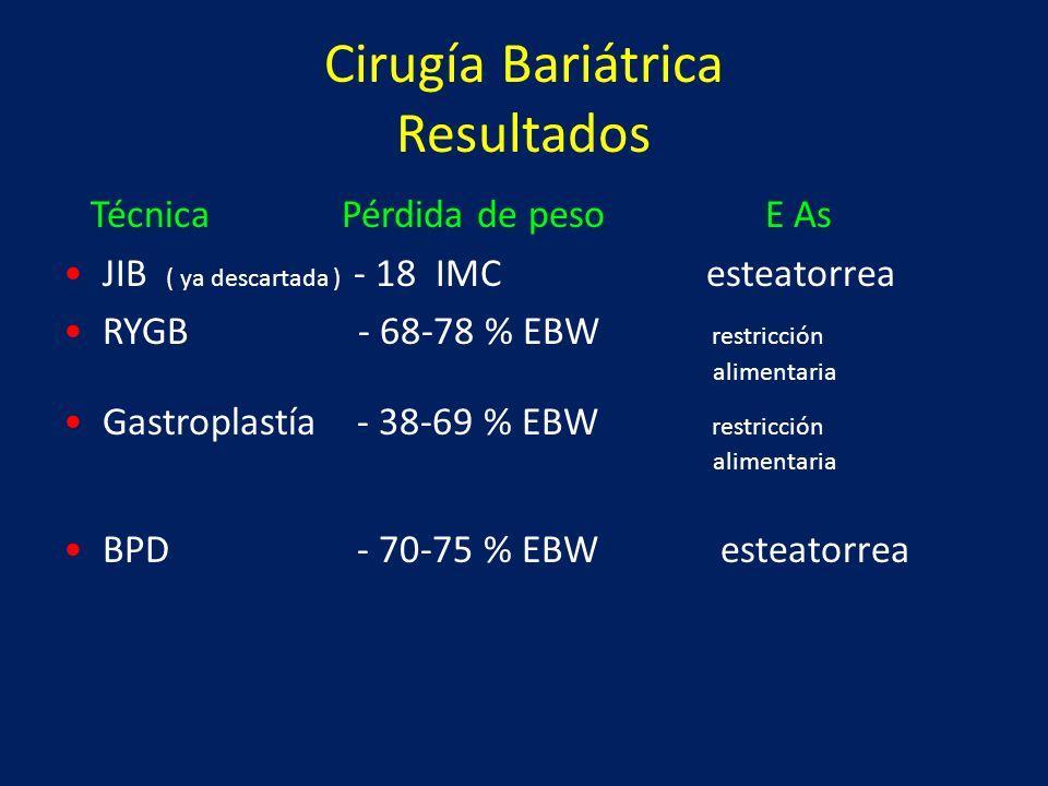 Cirugía Bariátrica Resultados Técnica Pérdida de peso E As JIB ( ya descartada ) - 18 IMC esteatorrea RYGB - 68-78 % EBW restricción alimentaria Gastr