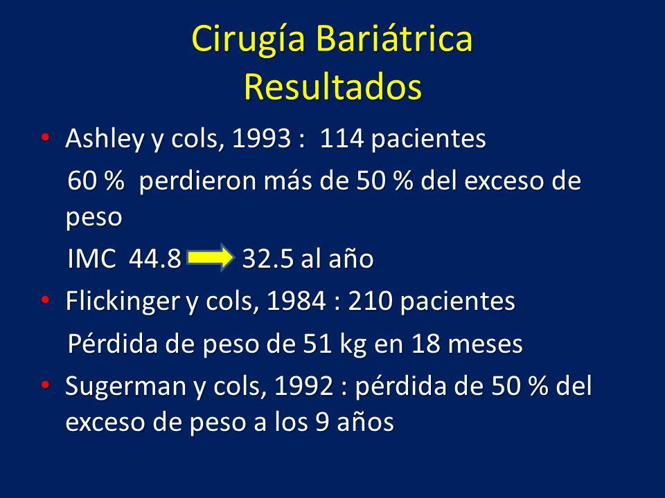 Cirugía Bariátrica Resultados Ashley y cols, 1993 : 114 pacientes Ashley y cols, 1993 : 114 pacientes 60 % perdieron más de 50 % del exceso de peso 60