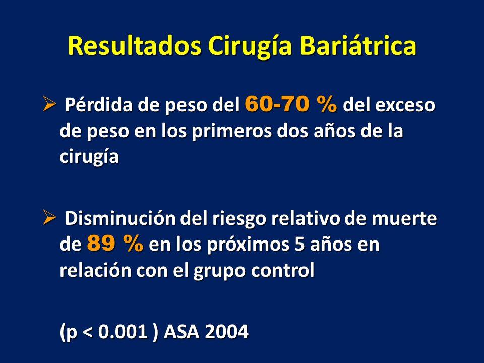 Resultados Cirugía Bariátrica Pérdida de peso del 60-70 % del exceso de peso en los primeros dos años de la cirugía Pérdida de peso del 60-70 % del ex