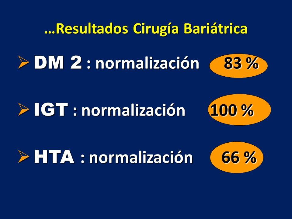 …Resultados Cirugía Bariátrica DM 2 : normalización 83 % DM 2 : normalización 83 % IGT : normalización 100 % IGT : normalización 100 % HTA : normaliza