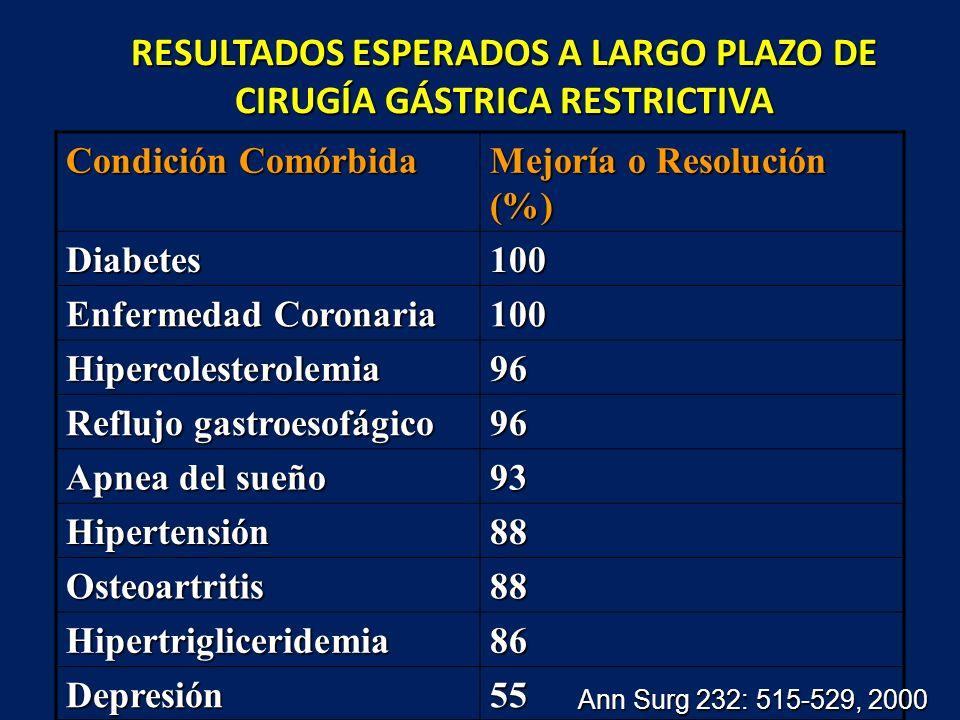 RESULTADOS ESPERADOS A LARGO PLAZO DE CIRUGÍA GÁSTRICA RESTRICTIVA Condición Comórbida Mejoría o Resolución (%) Diabetes100 Enfermedad Coronaria 100 H