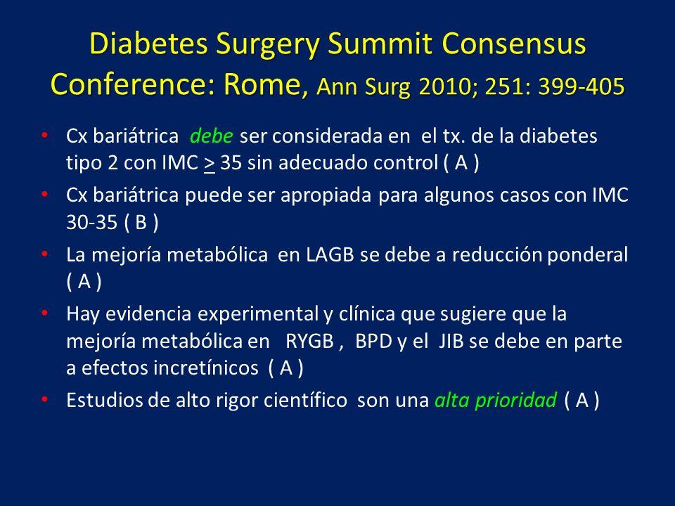 Diabetes Surgery Summit Consensus Conference: Rome, Ann Surg 2010; 251: 399-405 Cx bariátrica debe ser considerada en el tx. de la diabetes tipo 2 con