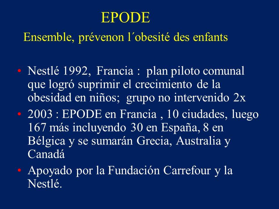 EPODE Ensemble, prévenon l´obesité des enfants Nestlé 1992, Francia : plan piloto comunal que logró suprimir el crecimiento de la obesidad en niños; g