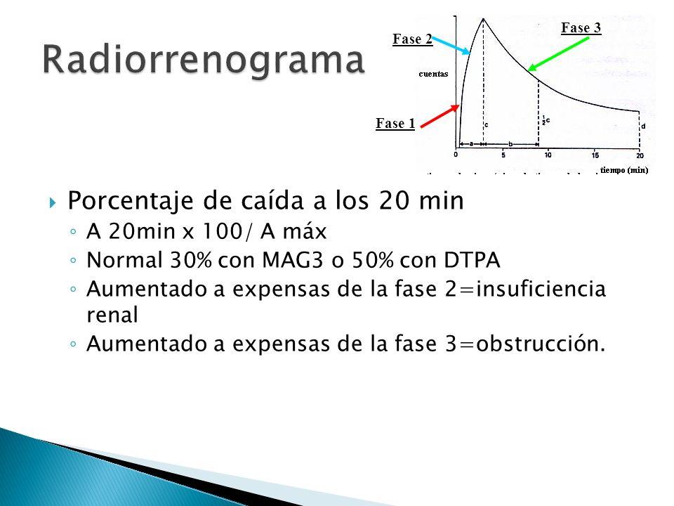 Porcentaje de caída a los 20 min A 20min x 100/ A máx Normal 30% con MAG3 o 50% con DTPA Aumentado a expensas de la fase 2=insuficiencia renal Aumentado a expensas de la fase 3=obstrucción.