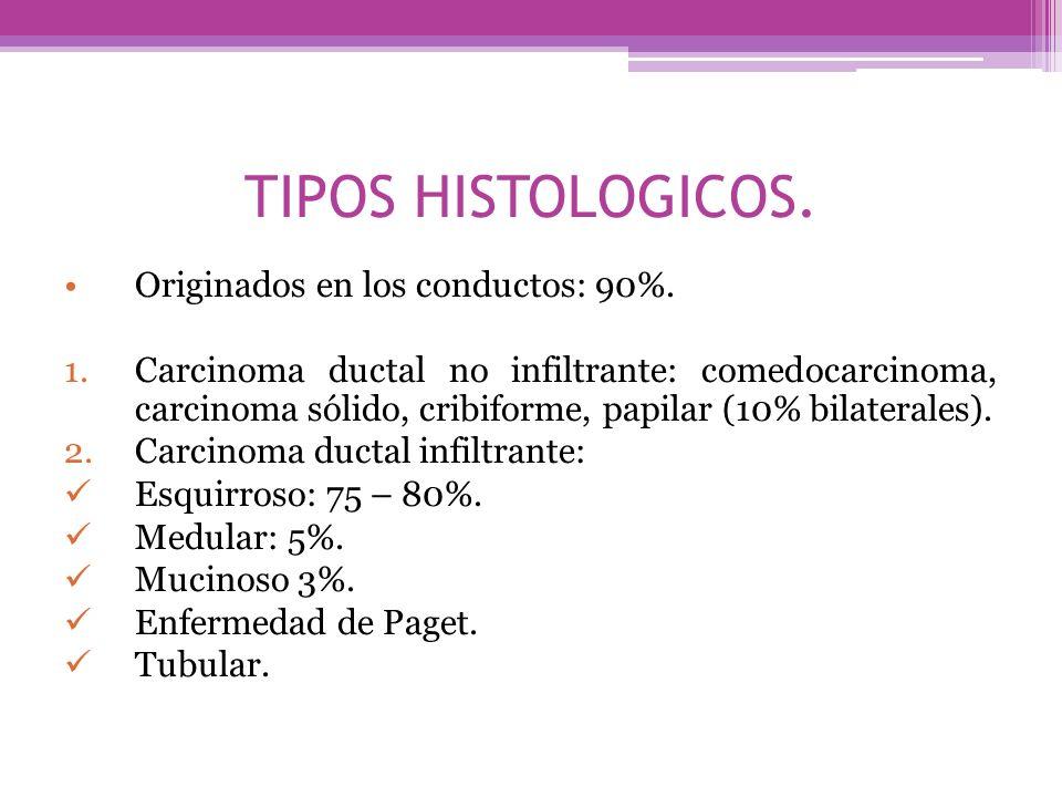 TIPOS HISTOLOGICOS. Originados en los conductos: 90%. 1.Carcinoma ductal no infiltrante: comedocarcinoma, carcinoma sólido, cribiforme, papilar (10% b