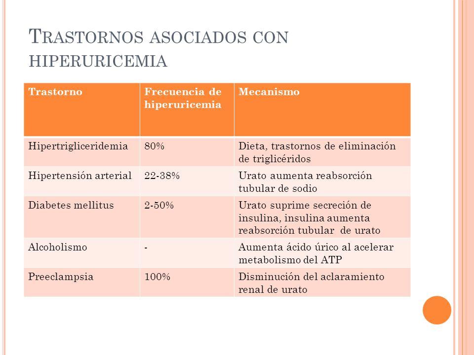 T RASTORNOS ASOCIADOS CON HIPERURICEMIA TrastornoFrecuencia de hiperuricemia Mecanismo Hipertrigliceridemia80%Dieta, trastornos de eliminación de trig