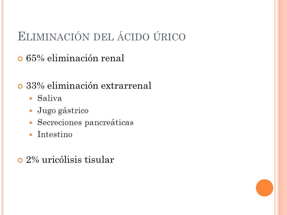 E LIMINACIÓN DEL ÁCIDO ÚRICO 65% eliminación renal 33% eliminación extrarrenal Saliva Jugo gástrico Secreciones pancreáticas Intestino 2% uricólisis t