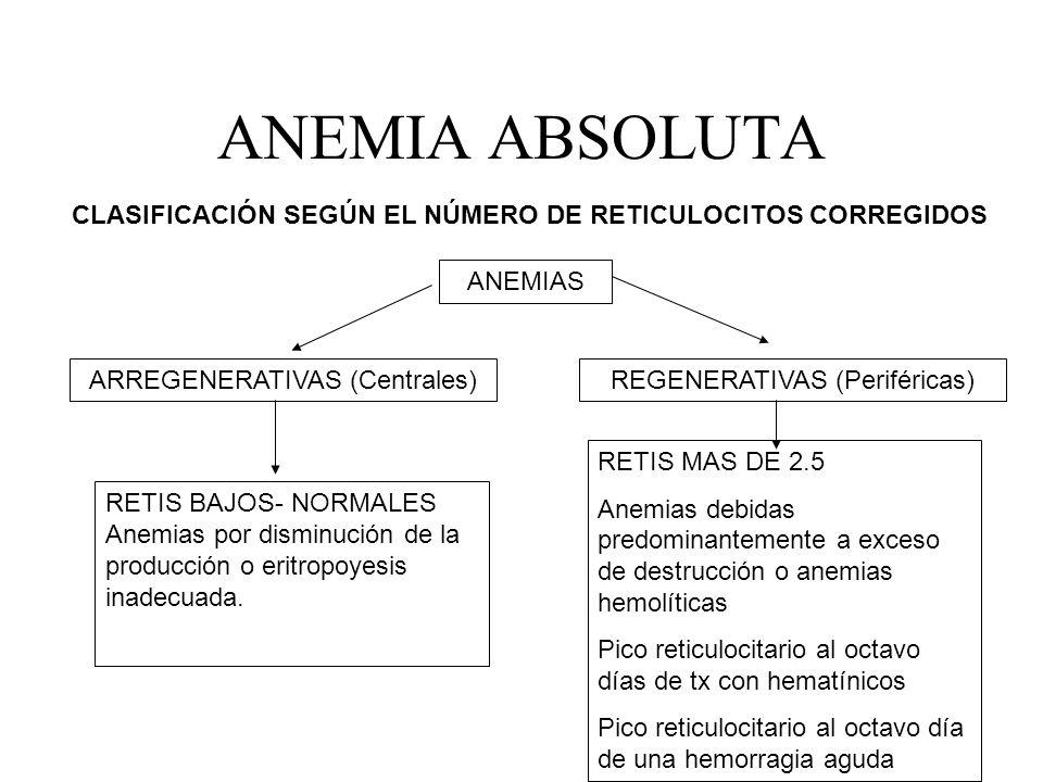 ANEMIA ABSOLUTA CLASIFICACIÓN SEGÚN EL NÚMERO DE RETICULOCITOS CORREGIDOS ANEMIAS ARREGENERATIVAS (Centrales) RETIS BAJOS- NORMALES Anemias por dismin