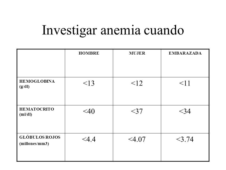 Investigar anemia cuando HOMBREMUJEREMBARAZADA HEMOGLOBINA (g/dl) <13<12<11 HEMATOCRITO (ml/dl) <40<37<34 GLÓBULOS ROJOS (millones/mm3) <4.4<4.07<3.74