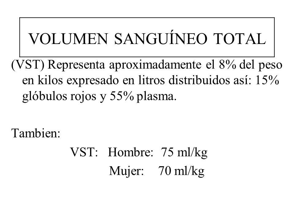 VOLUMEN SANGUÍNEO TOTAL (VST) Representa aproximadamente el 8% del peso en kilos expresado en litros distribuidos así: 15% glóbulos rojos y 55% plasma