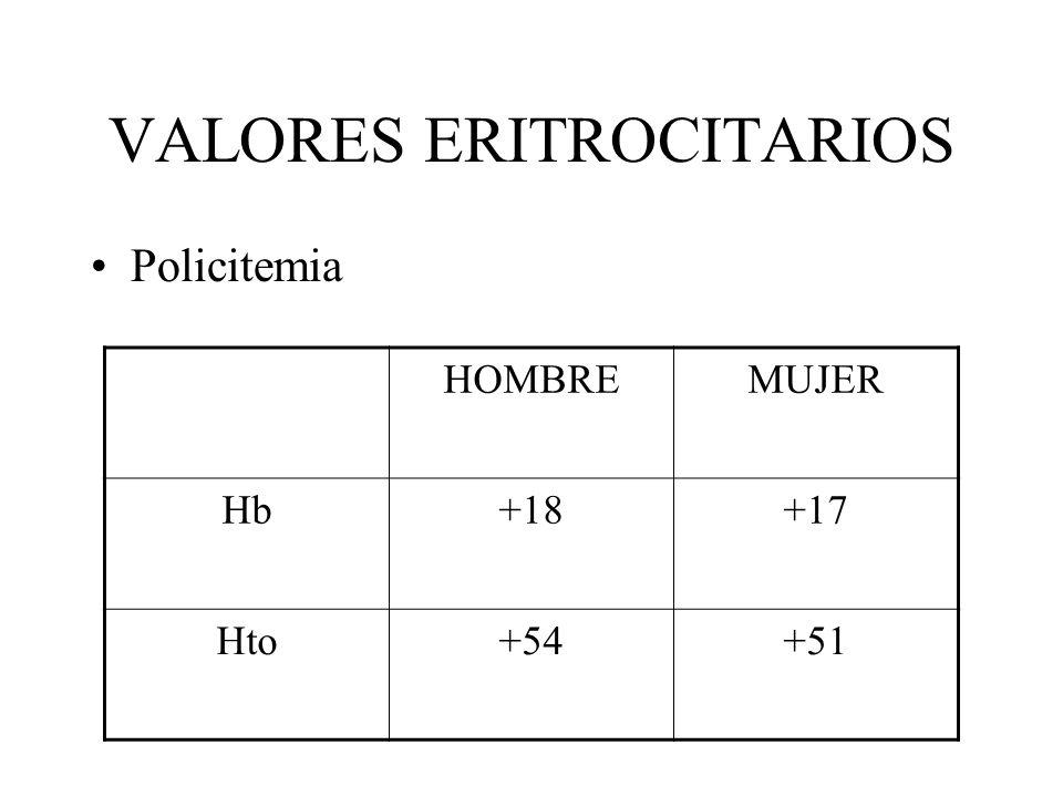 VALORES ERITROCITARIOS Policitemia HOMBREMUJER Hb+18+17 Hto+54+51