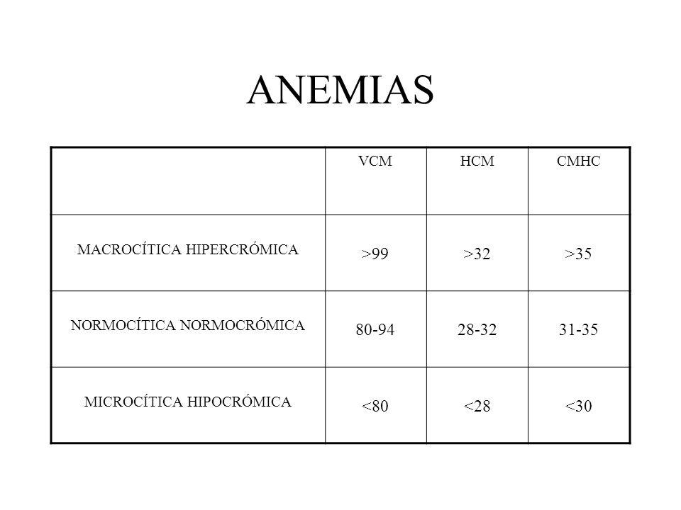 ANEMIAS VCMHCMCMHC MACROCÍTICA HIPERCRÓMICA >99>32>35 NORMOCÍTICA NORMOCRÓMICA 80-9428-3231-35 MICROCÍTICA HIPOCRÓMICA <80<28<30